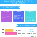 Technavio publishes a new market research report on the global basketball equipment market from 2016-2020. (Graphic: Business Wire)