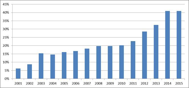 Évolution de la part de l'export dans le chiffre d'affaires