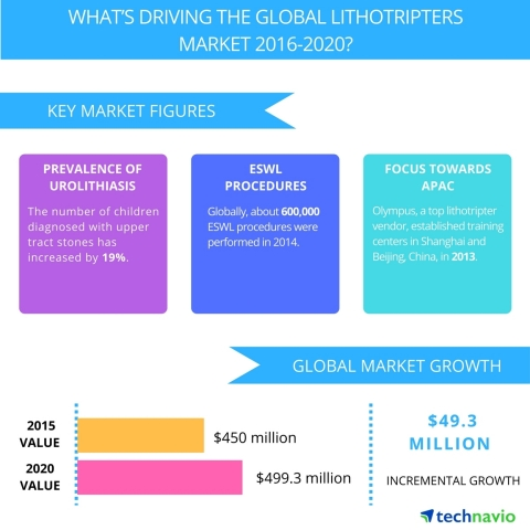 Technavio publishes a new market research report on the global lithotripters market from 2016-2020. (Graphic: Business Wire)