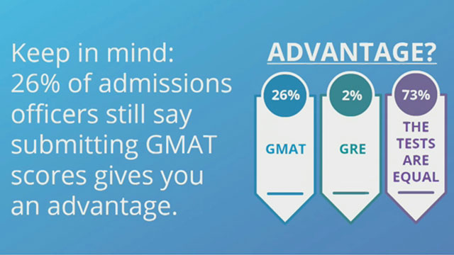 Kaplan Test Prep's 2016 business school admissions officers survey finds that 92 percent accept the GRE as an alternative to the GMAT, giving aspiring MBAs more flexibility than ever.