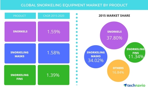 Technavio publishes a new market research report on the global snorkeling equipment market from 2016-2020. (Graphic: Business Wire)