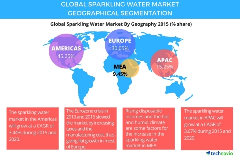 Technavio publishes a new market research report on the global sparkling water market from 2016-2020. (Graphic: Business Wire)