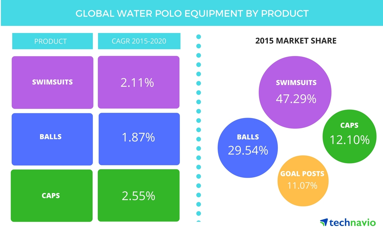 Technavio publishes a new market research report on the global water polo equipment market from 2016-2020. (Graphic: Business Wire)