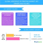 Technavio publishes a new market research report on the global aerospace 3D printing market from 2016-2020. (Graphic: Business Wire)