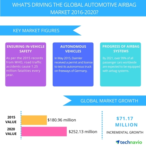 Technavio publishes a new market research report on the global automotive airbag market from 2016-2020. (Graphic: Business Wire)