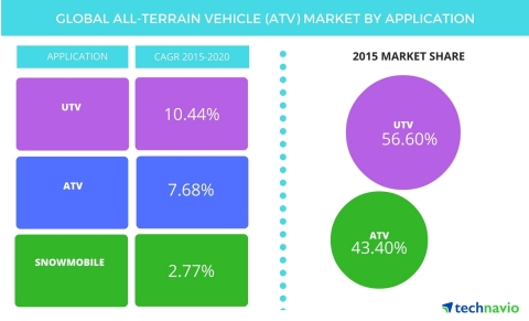 Technavio publishes a new market research report on the global all-terrain vehicle market from 2016-2020. (Graphic: Business Wire)