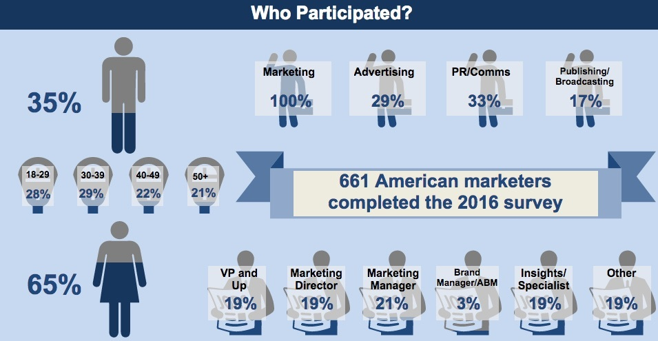 The results of the NYAMA/BrandSpark American Marketers Survey are available online at https://dapresy.com/american-marketers-survey-results-available-via-online-dashboard/ (Graphic: Business Wire)
