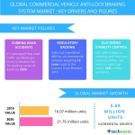 Technavio publishes a new market research report on the global commercial vehicle anti-lock braking system market from 2016-2020. (Graphic: Business Wire)