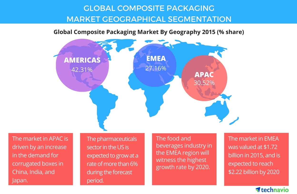 Technavio publishes a new market research report on the global composite packaging market from 2016-2020. (Graphic: Business Wire)
