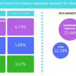 expansion of ev sector will spur demand for automotive wiring technavio publishes a new market research report on the global automotive wiring harness market from 2016