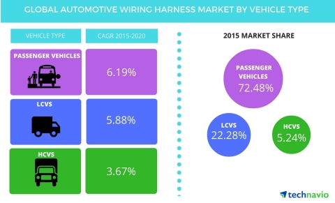 Technavio publishes a new market research report on the global automotive wiring harness market from 2016-2020. (Graphic: Business Wire)