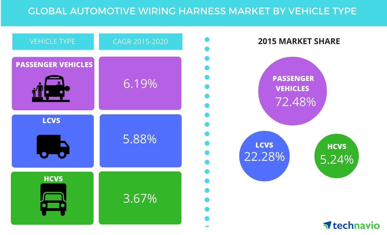Global Automotive Wiring Harness Market : Expansion of ev sector will spur demand for automotive