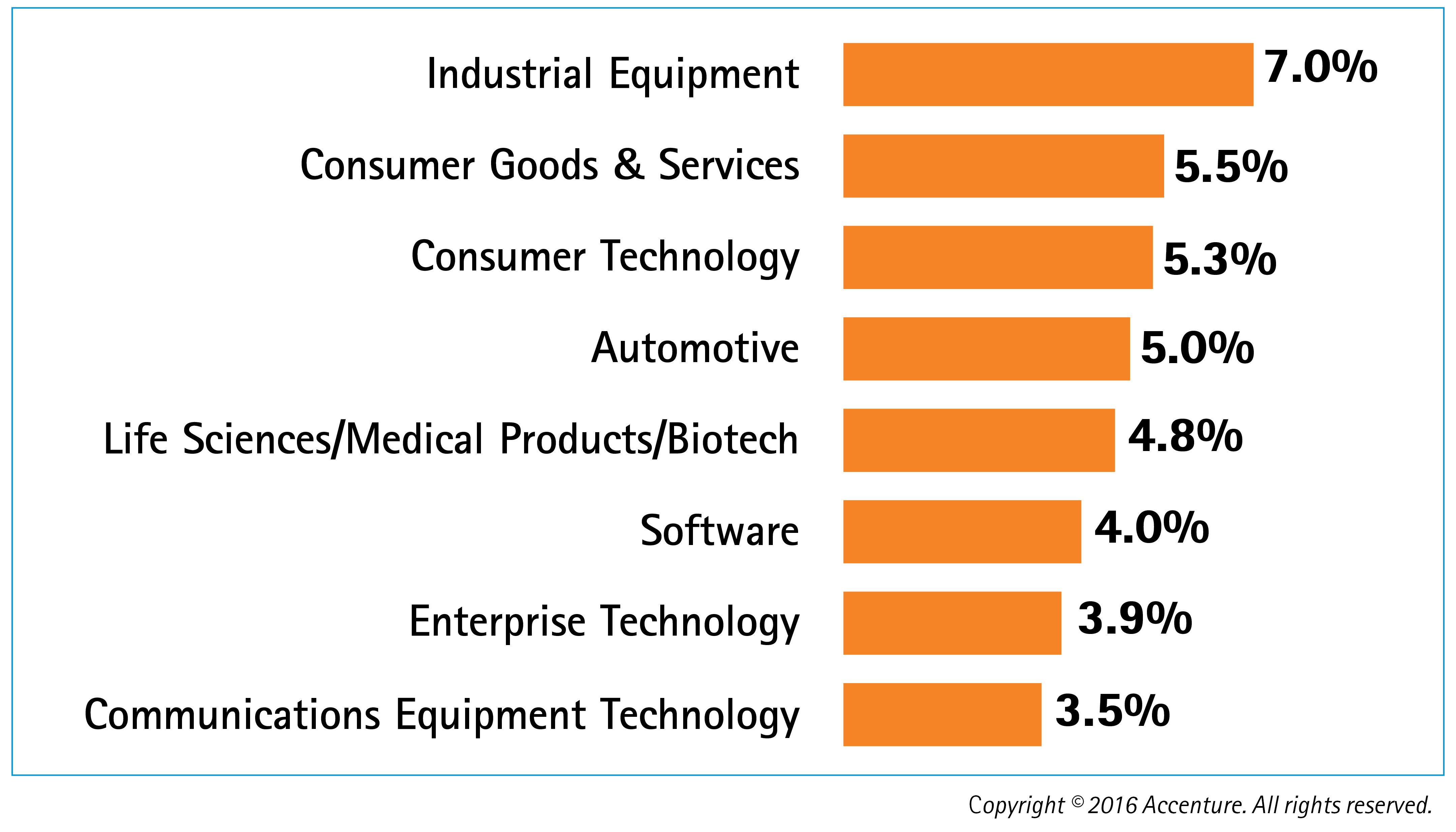 Accenture has quantified the economic and financial impact of leading innovation and product development practices for eight industries. (Graphic: Business Wire)