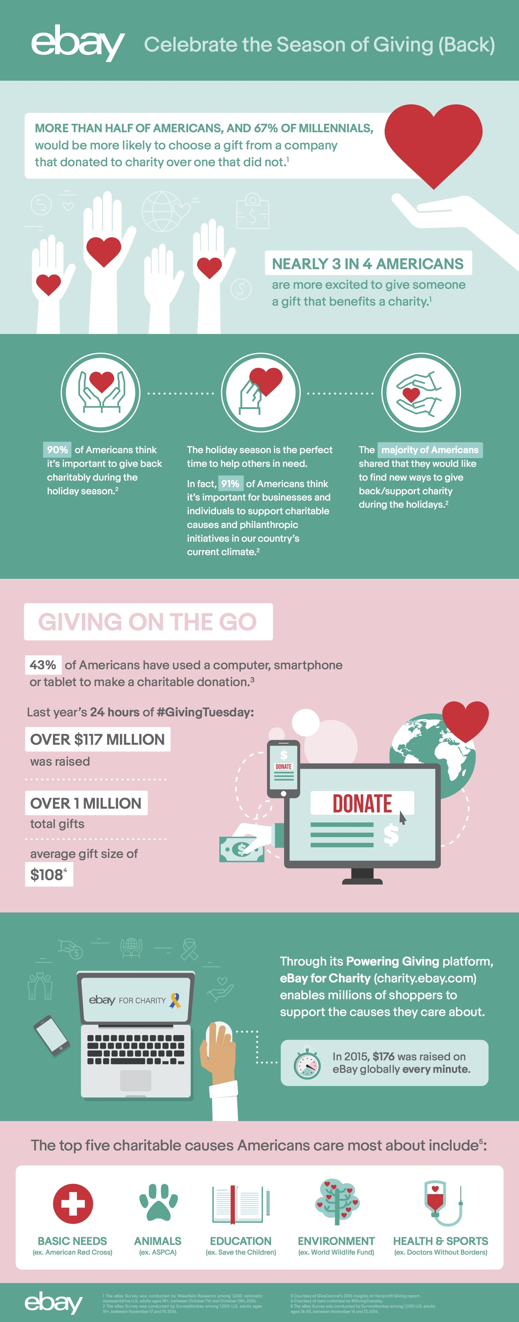 In honor of #GivingTuesday, eBay uncovered how shoppers are giving back this holiday season and throughout the year. (Graphic: Business Wire)