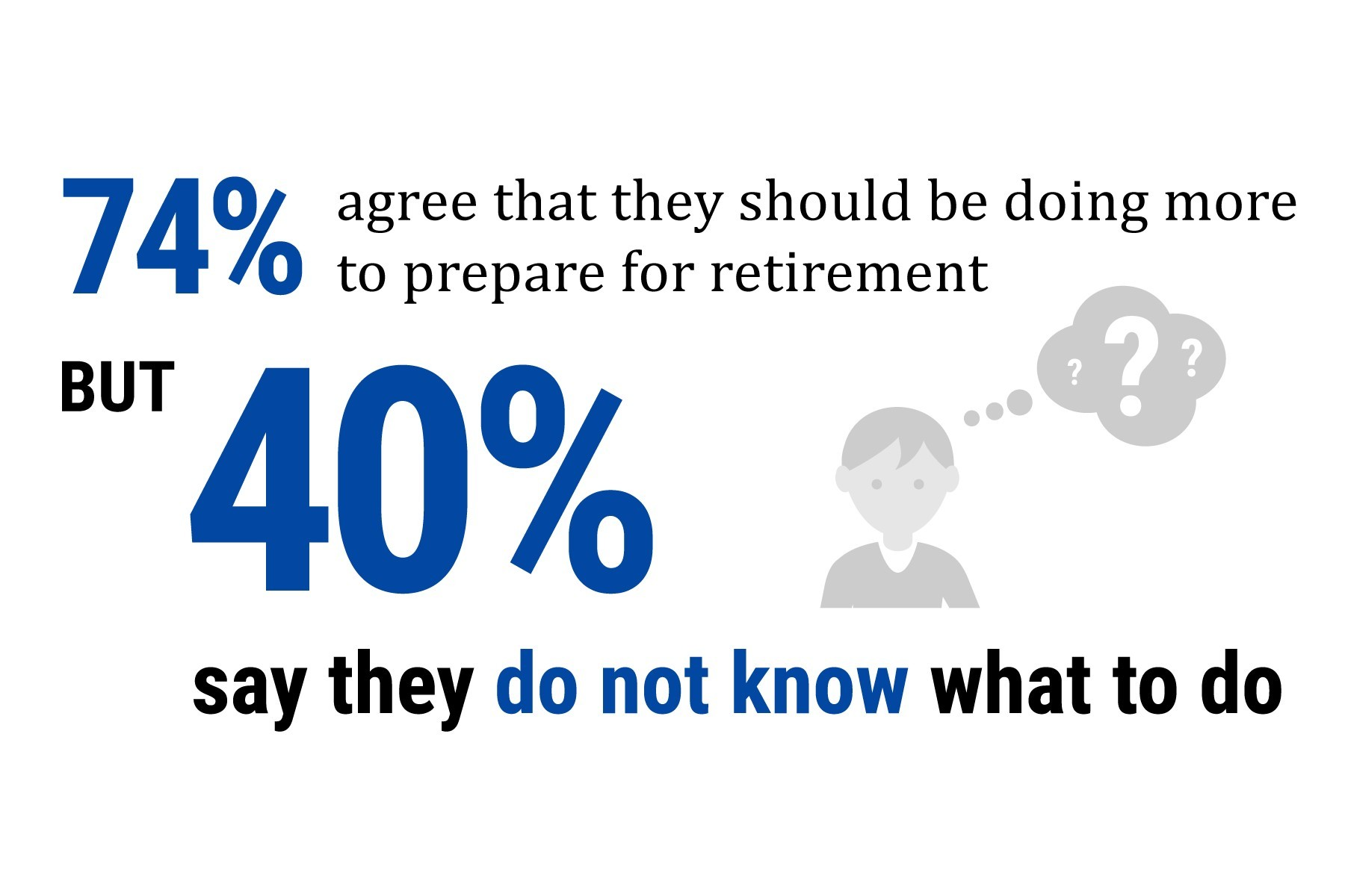 Seventy-four percent of Americans surveyed want to do more to save for retirement, but 40 percent say they don't know what to do. (Photo: Business Wire)