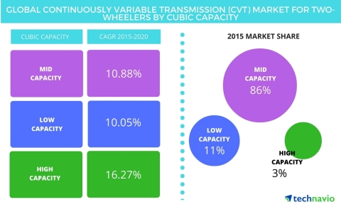 Technavio publishes a new market research report on the global CVT market for two-wheelers from 2016 ...
