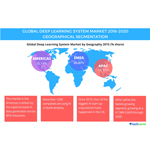Technavio publishes a new market research report on the global deep learning system market from 2016-2020. (Graphic: Business Wire)