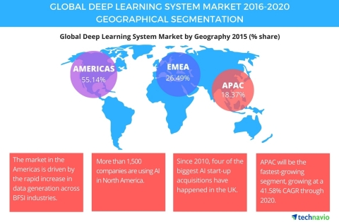 Technavio publishes a new market research report on the global deep learning system market from 2016 ...