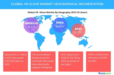 Technavio publishes a new market research report on the global VR glove market from 2016-2020. (Grap ...