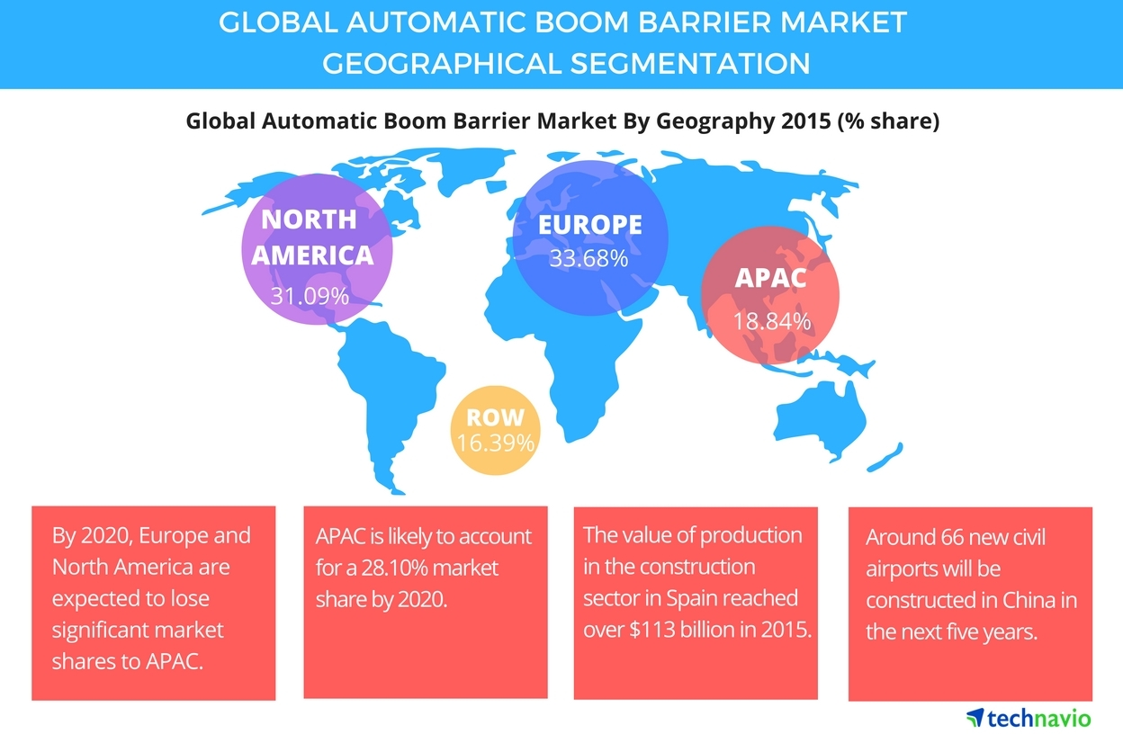 Technavio publishes a new market research report on the global automatic boom barrier market from 2016-2020. (Graphic: Business Wire)