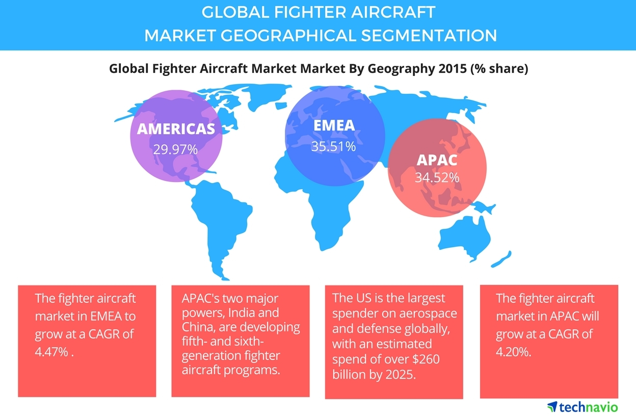 Technavio publishes a new market research report on the global fighter aircraft market from 2016-2020. (Photo: Business Wire)