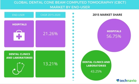 Technavio publishes a new market research report on the global dental cone-beam computed tomography market from 2016-2020. (Graphic: Business Wire)
