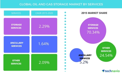 Technavio publishes a new market research report on the global oil and gas storage service market from 2016-2020. (Photo: Business Wire)