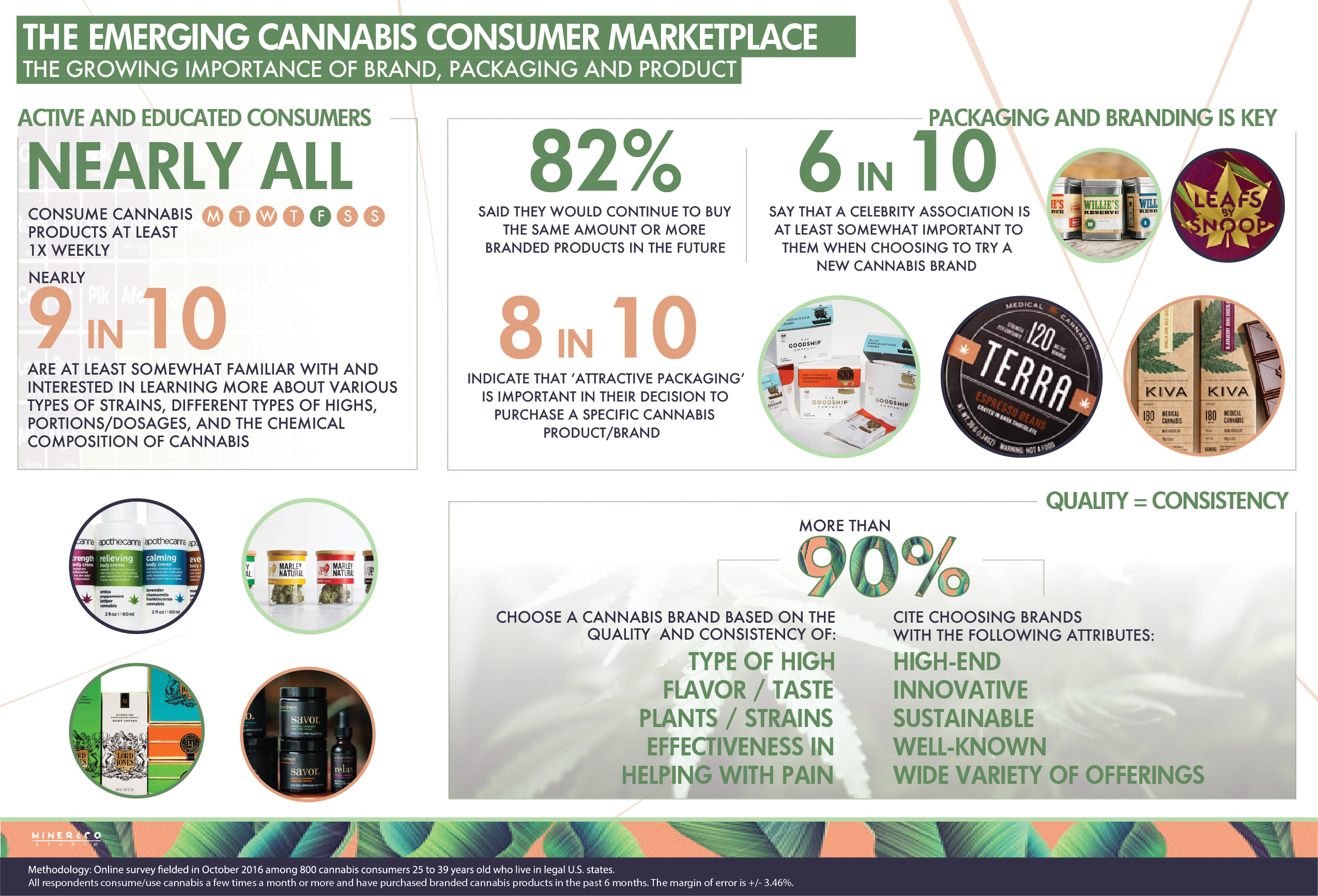 The importance of good branding and packaging is quickly growing; having a celebrity-backed brand is also seen as positive. (Graphic: Business Wire)