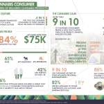 Today's Cannabis Consumer looks decidedly different than the traditional 'stoner' stereotype. (Graphic: Business Wire)