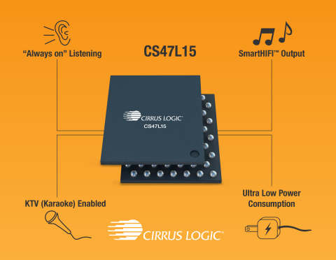 The CS47L15 smart codec from Cirrus Logic brings advanced audio features to a wide range of global s ...