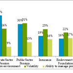 Graph B: Factors impacting institutions' asset allocation (Graphic: Business Wire)