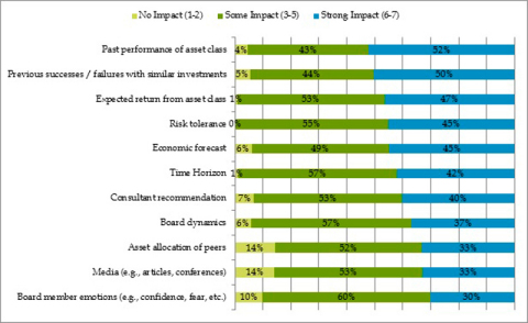 Graph A: Top concerns regarding investment portfolios (top three answers shown) (Graphic: Business Wire)