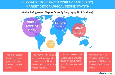 Technavio publishes a new market research report on the global refrigerated display cases (RDC) market from 2016-2020. (Photo: Business Wire)