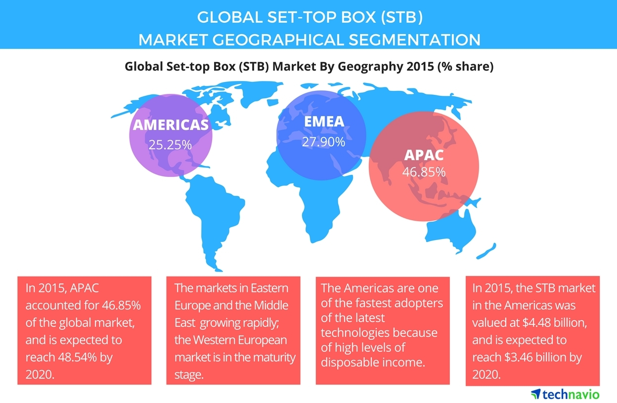 Technavio publishes a new market research report on the global set-top box market from 2016-2020. (Photo: Business Wire)