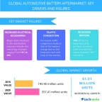 Technavio publishes a new market research report on the global automotive battery aftermarket from 2016-2020. (Graphic: Business Wire)