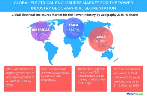 Technavio publishes a new market research report on the global electrical enclosures market for power industry from 2016-2020. (Graphic: Business Wire)