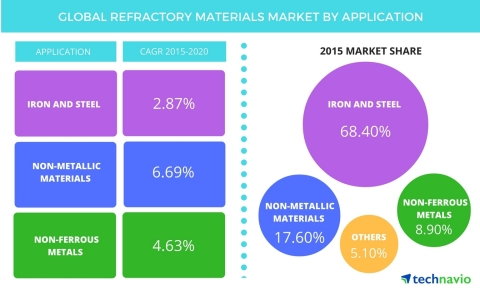 Technavio publishes a new market research report on the global refractory materials market from 2016-2020. (Graphic: Business Wire)