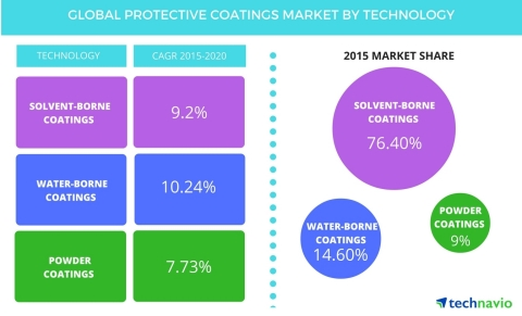 Technavio publishes a new market research report on the global protective coatings market from 2016-2020.  (Photo: Business Wire)