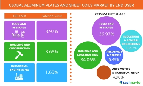 Technavio publishes a new market research report on the global aluminum plates and sheet coils market from 2016-2020. (Graphic: Business Wire)