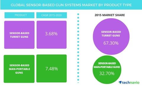 Technavio publishes a new market research report on the global sensor-based gun systems market from 2016-2020. (Graphic: Business Wire)