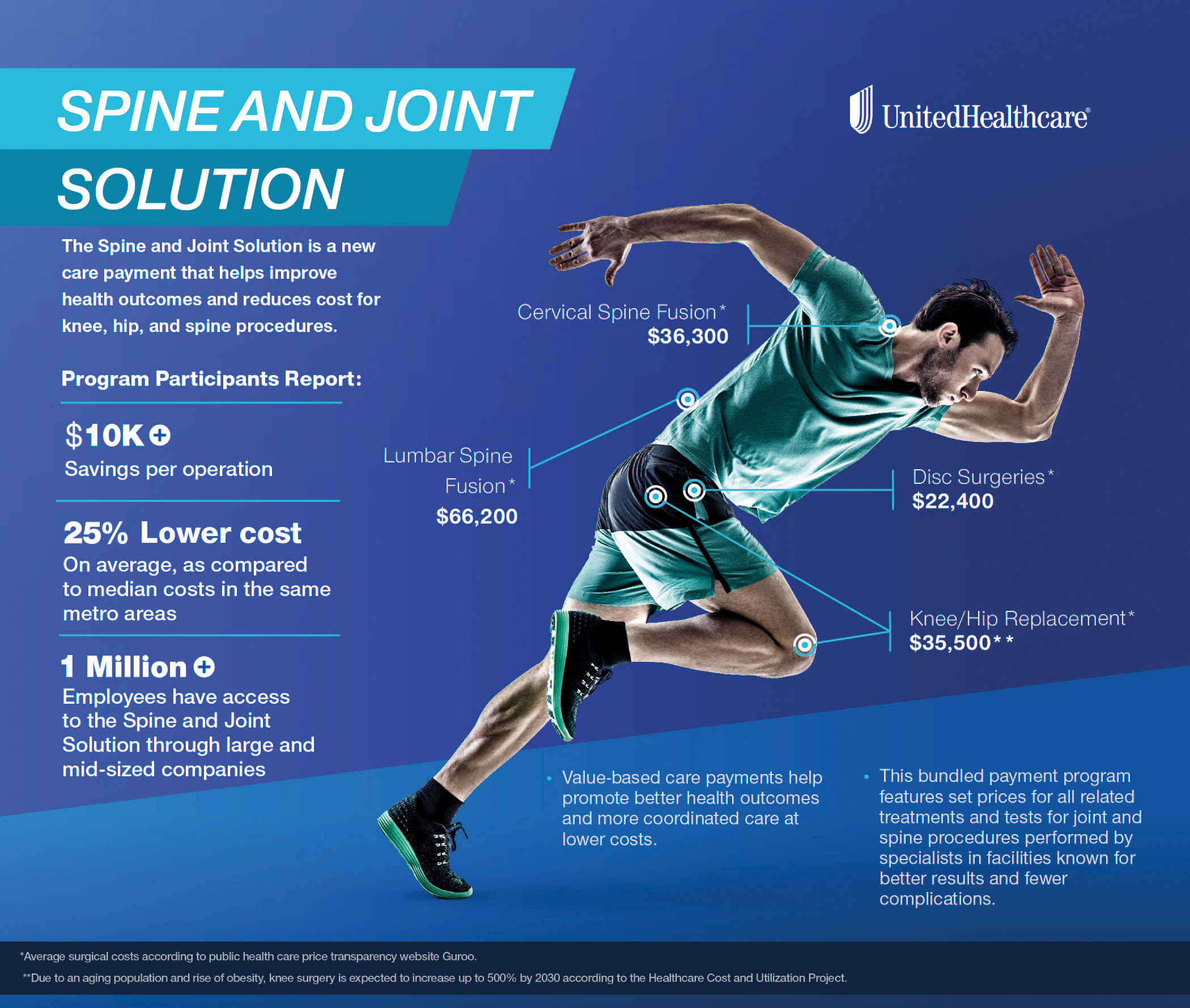 The Spine and Joint Solution from UnitedHealthcare is a new care payment that helps improve outcomes and reduces cost for knee, hip and spine procedures (Graphic: UnitedHealthcare).