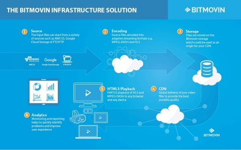 The Bitmovin Infrastructure solution (Photo: Business Wire)
