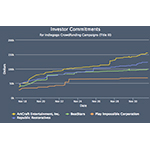 Indiegogo & MicroVentures Equity Crowdfunding Deals Surpass Funding Goals. (Graphic: Business Wire)