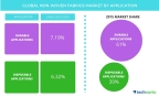 Technavio publishes a new market research report on the global non-woven fabrics market from 2016-2020. (Graphic: Business Wire)
