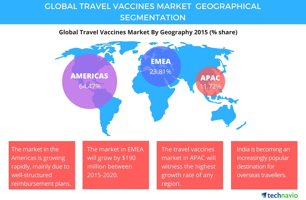 Global Travel Vaccines Market to Post 7% CAGR During 2016-2020 ...