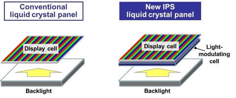 Structural comparison between conventional and new liquid crystal panels (Graphic: Business Wire)
