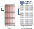 Arista's latest innovation, AlgoMatch. (Graphic: Business Wire)