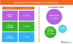 Technavio publishes a new market research report on the global acrylic acid and its derivatives market from 2016-2020. (Graphic: Business Wire)