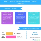 Technavio publishes a new market research report on the global ceramic coatings market from 2016-2020. (Graphic: Business Wire)