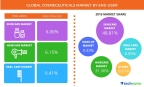 Technavio publishes a new market research report on the global cosmeceuticals market from 2017-2021 (Graphic: Business Wire).